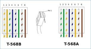 t568a t568b wiring diagram wiring diagrams best t568a and t568b wiring patterns wiring diagram for you u2022 cat 5e jack wiring diagram t568a t568b wiring diagram