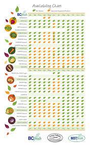 Seasonal Fruits And Vegetables Chart Canada Vegetables Fruits Calendar Infographic Seasonal_vegetables