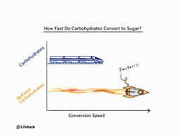 The type of sugars that most adults and children in the uk eat too much of are called free why do we need carbs? Are Carbs More Addictive Than Cocaine