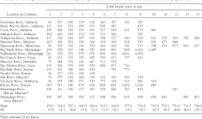Table 1 From Age Growth And Mortality Of Introduced