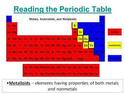 X Unit 11: The Periodic Table - ppt video online download