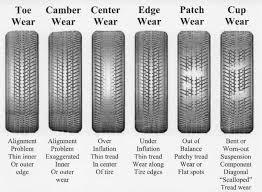 Tirebudget Com Tire Wear Chart Cars Wheels Tires Car