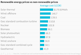 Chart On Renewable And Nonrenewable Resources Renewable Energy Prices Vs Non Renewable Prices
