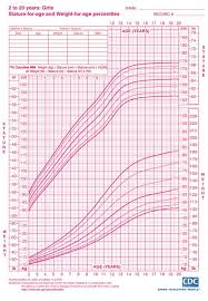 cdc bmi growth chart girls height and weight chart ages 2 to 20 from cdc growth