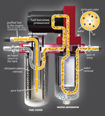 how do fuel pumps remove air from fuel dodge cummins diesel forum fass