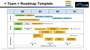 Sales Plan Document Communicate Your Sales Plan With A Roadmap