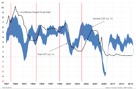 Real Fed Funds Rate Chart Us Tightening Cycles And What They Mean For The Cyclical