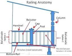 Deck rail spacing Handrail Porch Rail Height Porch Railing Height Anatomy Of Porch Railings Balcony Railing Height Code Exterior Deck Porch Rail Cbatinfo Porch Rail Height Deck Railing Code Horizontal Deck Railing Code