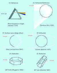Practical Application Of Diffraction Of Light Principles Of Geometric Optics For Application To Light