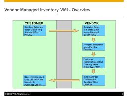 Vendor Managed Inventory Ppt Video Online Download