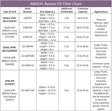 Bypass Oil Filter Chart Super Oil Central