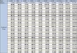 Running Pace Chart 400m Www Bedowntowndaytona Com