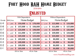 Military Bah Chart 2018 Budgeting Your Military Bah In Fort Hood Tx