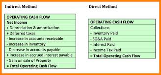 1 2 Direct Method Statement Of Cash Flows Rosesislefarms Com