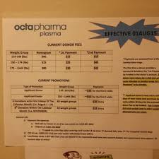 Plasma Donation Weight Chart Octapharma Plasma 2019 All You Need To Know Before You Go