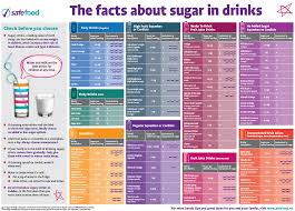 How Much Sugar Is In A Cube Avalonit Net