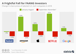 A Perspective On The Recent Meltdown In Faang Stocks Benzinga