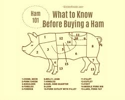 Ham 101 What To Know Before Buying A Ham