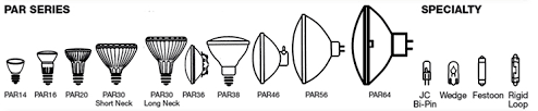 Par Bulb Chart Knowledge News