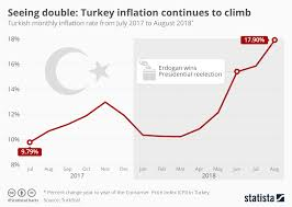Chart Seeing Double Turkey Inflation Continues To Climb