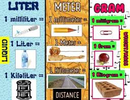Kiloliter Conversion Chart Metric Measurement Conversion Chart And Benchmark Poster