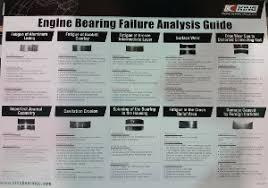 Bearing Damage Chart Promo King Racing Poster Engine Bearing Failure Analysis