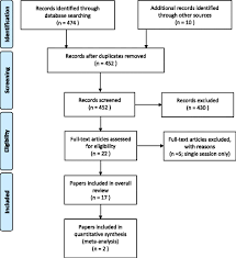 The Effectiveness Of Robotic Assisted Gait Training For