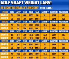 Golf Swing Speed Vs Distance Chart Www Bedowntowndaytona Com