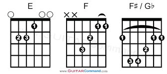 All Guitar Bar Chords Chart All Guitar Chords Chart Find Any Chord Play Any Song