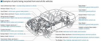 lexus increases recycling performance lexus yet lexus s market leading recycling technology is continually improving and we re pleased to report that we are on target to reach that goal