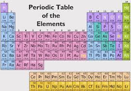 NEW PERIODIC TABLE ELEMENTS GRADE 7 | Periodic