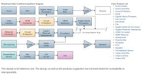 video conferencing system block diagram electronic products block diagram powerpoint at Block Diagram