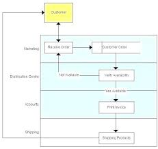 Communication Flow Chart Onourway Co