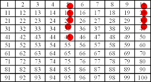 Counting By Sevens Chart Skip Counting The Homeschool Chronicles