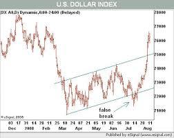Dollar Rally Hits Headwinds Wsj