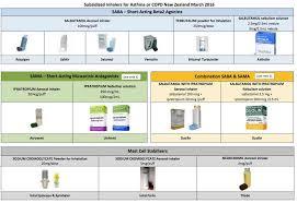 Copd Inhaler Chart Usa Copd Blog M