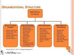 Nintendo Organizational Chart Pin By Musfar On Charts And Presentations Disney Cases