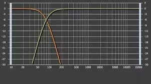 What Are The Frequency Settings For A Subwoofer I Have A