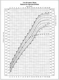 Baby Growth Chart Height Predictor Baby Growth Chart Height