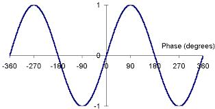 Unit Five Trigonometry Mcr3u Survival Guide