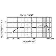 shure sm58 wiring diagram for 166642d1270511258 shure m67 mic Shure Microphone Wiring Diagram shure sm58 wiring diagram for preview jpg shure microphone wiring diagrams dia