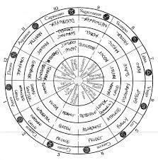 Archetypal Wheel Houses Stephen Sondheim Is My Spiritual