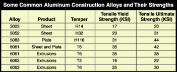 Cast Aluminum Grades Chart Common Aluminum Construction Alloys And Their Strengths
