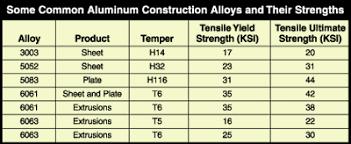 Common Aluminum Construction Alloys And Their Strengths