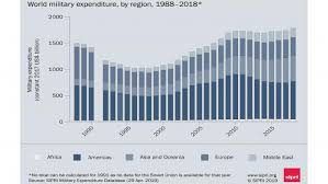 2014 Army Pay Chart Pdf World Military Expenditure Grows To 1 8 Trillion In 2018