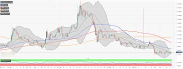 Neo Usd Chart Neo Price Analysis Neo Usd Sleeps In A Range And Dreams Of