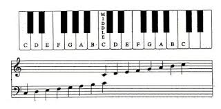Right Hand Piano Notes Chart Learn To Read Piano Music Quickly With These Acronyms
