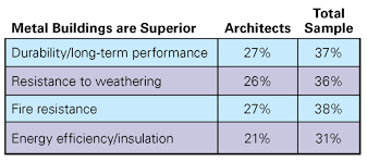 We Funded A Survey Now What Metal Architecture