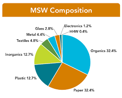 Landfill Composition Study Recyclespot Blog