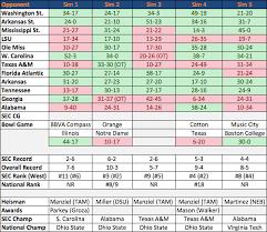 2013 Auburn Football According To Ncaa Football 14